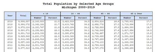 密歇根州2000年至2019年的人口數據(密歇根州官網截圖)
