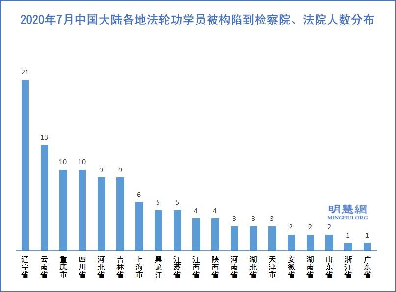 7月份 至少28名法輪功學員被非法判刑