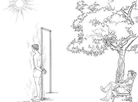 中共酷刑示意圖:太陽下暴曬。(明慧網)
