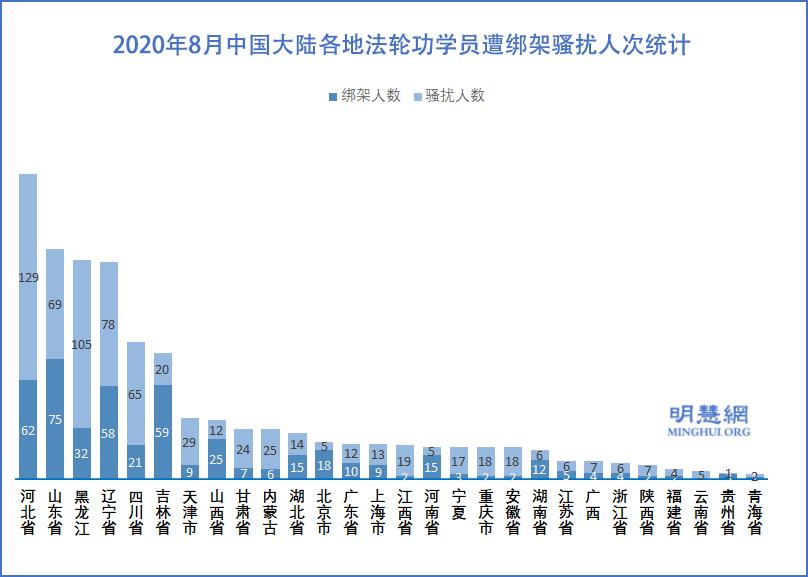 2020年8月中國大陸各地法輪功學員遭綁架騷擾人次統計示意圖。(明慧網)