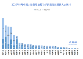 8月份 至少1184名法輪功學員遭綁架騷擾