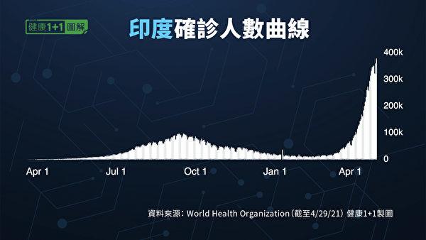 從3月末至今一個多月,印度的新增確診病例以極快速度上升。(健康1+1/大紀元)