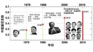 李正寬:中國「堅尼系數」隱藏驚人秘密