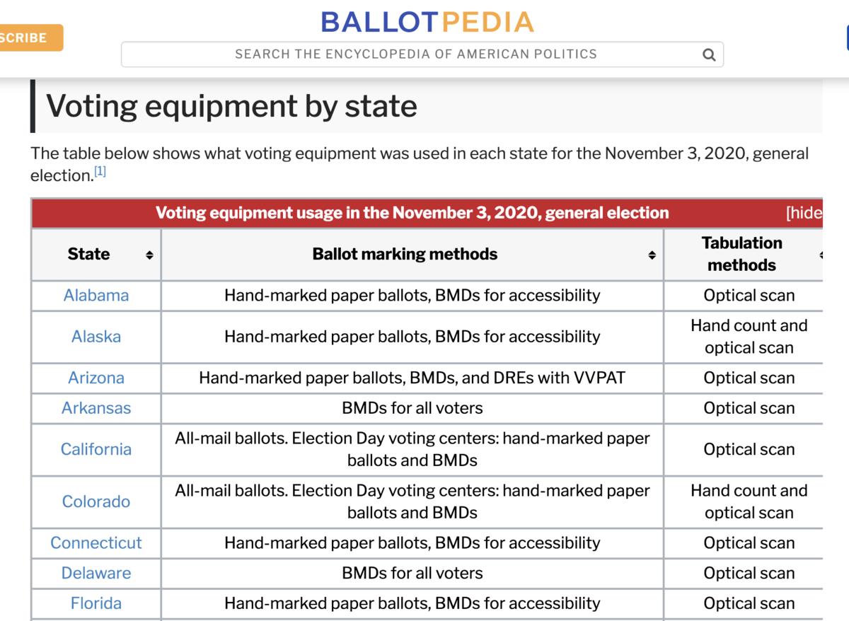 美國政治百科全書Ballot Pedia上,列出了2020年11月3日大選各州使用的投票設備和製表方法。(取自Ballot Pedia網站)
