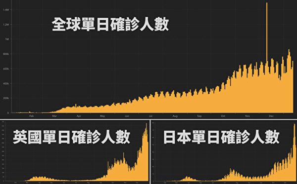 從2019年疫情爆發以來,全球和英國、日本確診人數的曲線圖。(數據來源:約翰·霍普金斯大學/大紀元製圖)