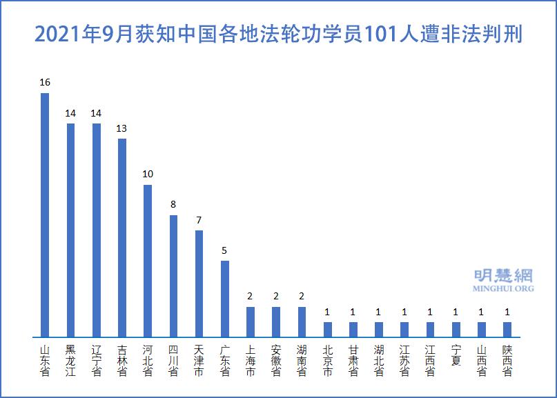 9月統計 101名法輪功學員被非法判刑