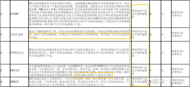 粵醫院採購155項產品全進口 指國產不達標