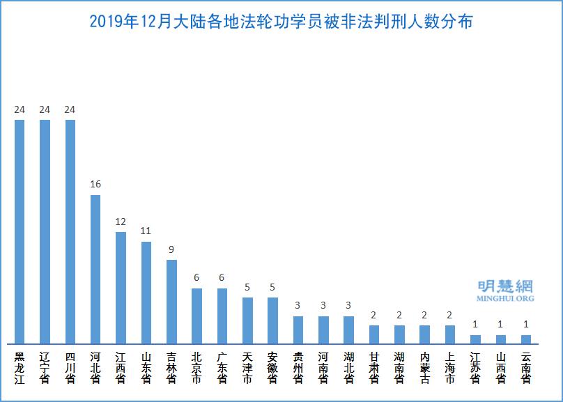 2019年12月,大陸各地法輪功學員被非法判刑人數分佈示意圖。(明慧網)