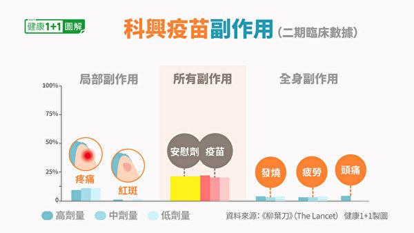 中國科興疫苗的常見副作用。(健康1+1/大紀元)