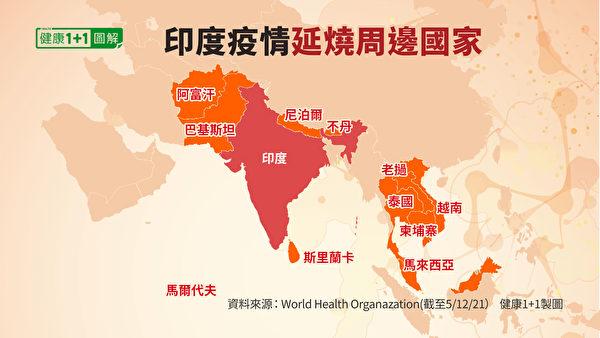 印度周邊疫情上升的國家包括:尼泊爾、阿富汗、斯里蘭卡、馬爾代夫、泰國等。(健康1+1/大紀元)