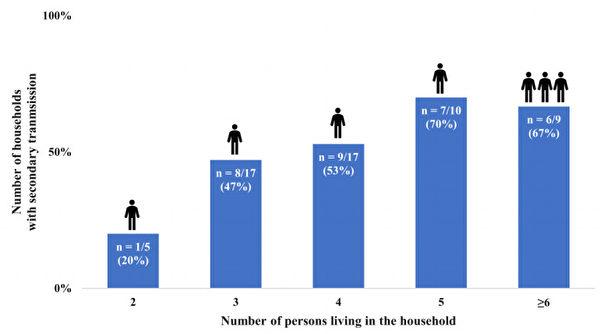 新冠病毒流行期間,家庭內的成員愈多,家庭傳播風險愈高。(黃軒提供)