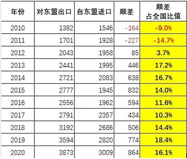 資料來源:中國海關總署官網。轉自「2020中國外貿全景圖」一文。