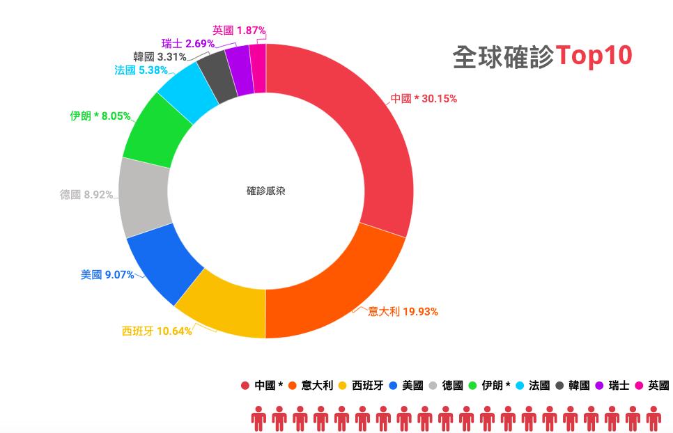 各國中共肺炎感染數據比例統計分析。(大紀元製圖,來源自2020年3月22日圖表:https://www.epochtimes.com/gb/nf1368917.htm)