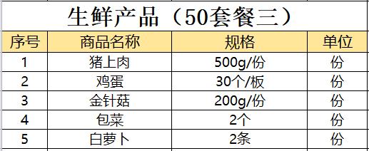 廣州部份封城後,當地出現無配送、物資短缺、物價暴漲的情況。(受訪者提供)