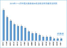 2019新年前後 至少227名法輪功學員遭誣判