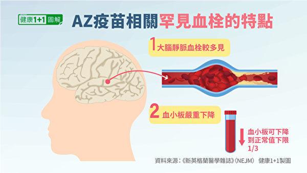 AZ疫苗相關的血栓,還有2個顯著特點。(健康1+1/大紀元)