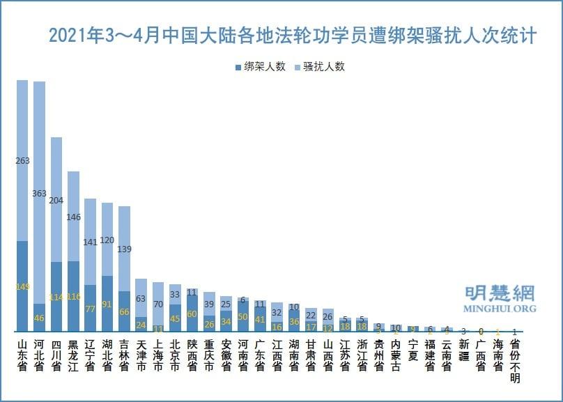 3至4月份 2857名法輪功學員被綁架騷擾
