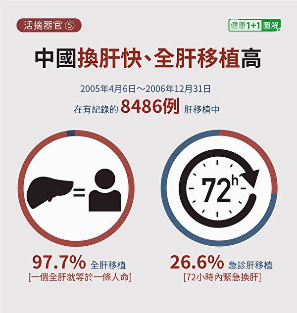 中國的全肝移植、急診肝移植(72小時內緊急換肝)比例極高。(健康1+1/大紀元)