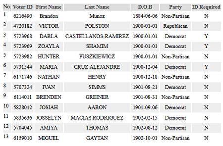 13名在本次大選中參加投票的內華達州選民,出生年份在1884年至1902年之間。(數據來源:內華達州政府數據庫)