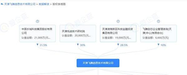國企「天津飛騰」股權結構(數據來源:愛企查)