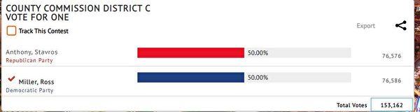 有15.3萬選民投票的內華達州克拉克縣C選區,民主黨人僅靠著10張選票被認證勝出。(會議截圖)