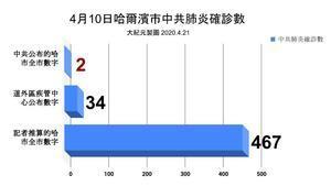 【獨家】內部數據曝哈爾濱嚴重瞞報疫情