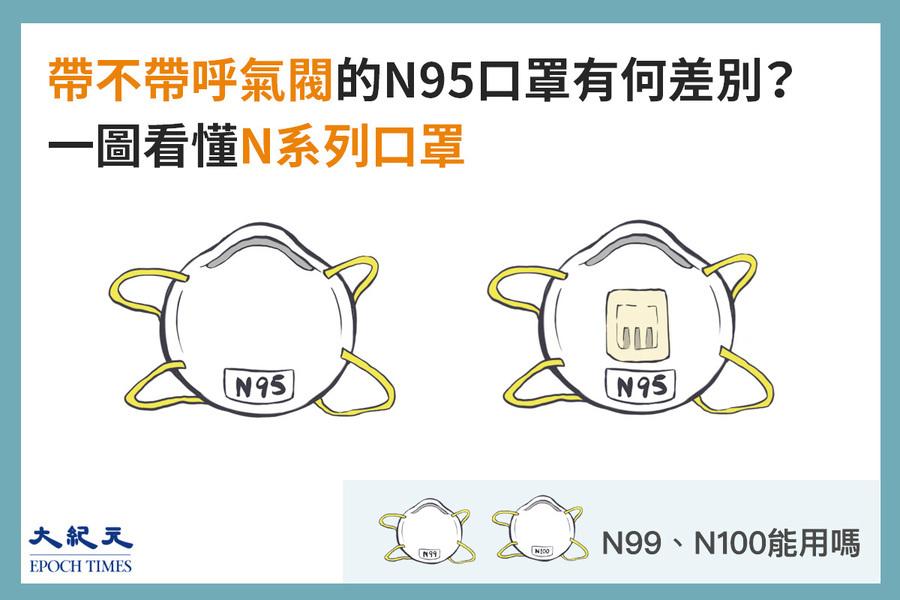 帶呼吸閥的N95安全嗎?1圖看懂N系口罩差別
