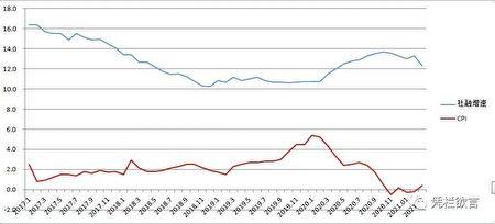 越放水通脹就會越低。原文圖表。