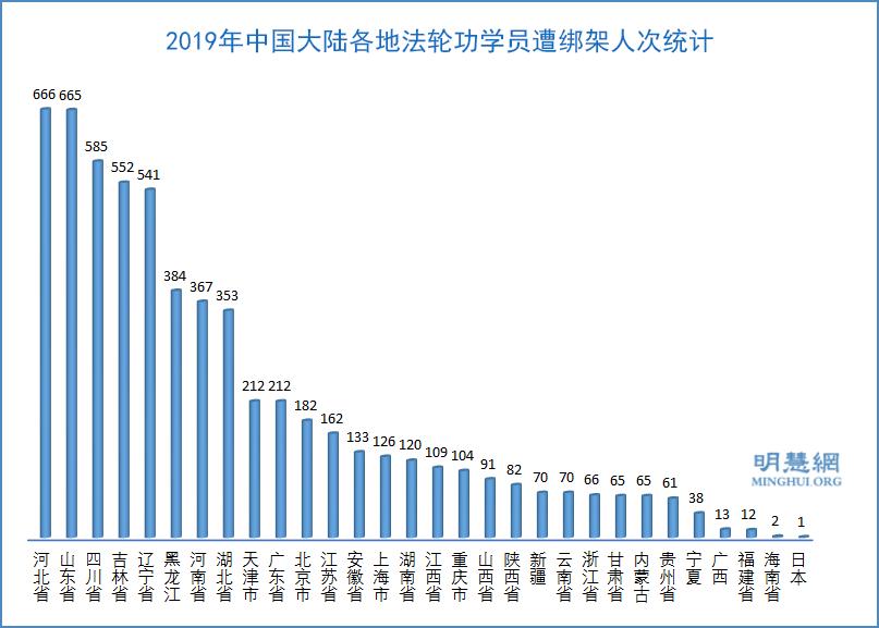 2019年,中國大陸各地法輪功學員遭綁架人次統計示意圖。(明慧網)