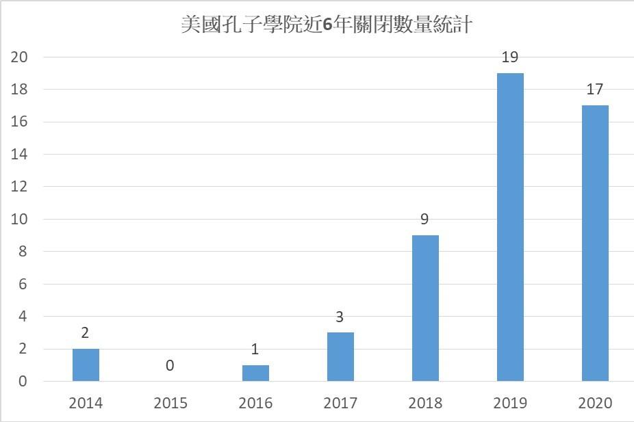 近6年美國孔子學院關閉數量統計(資料來源:全美學者協會)(記者袁世鋼/製圖)