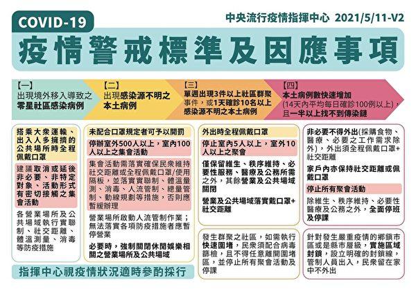 疫情指揮中心發佈COVID-19(中共肺炎)疫情警戒標準及因應事項。(台灣中央流行疫情指揮中心提供)
