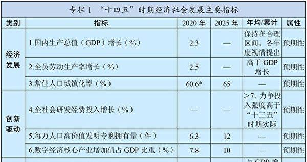 (中共十四五綱要專欄1<「十四五」時期經濟社會發展主要指標>截圖)