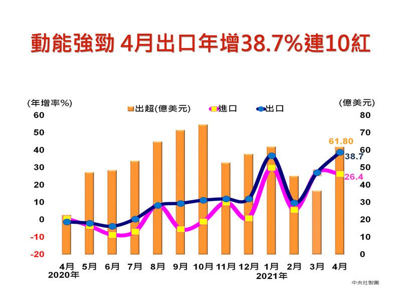 台灣4月出口再創單月次高 年增幅創十年新高