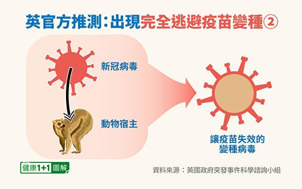 中共病毒變種可能性:進入動物體內進行突變。(健康1+1/大紀元)