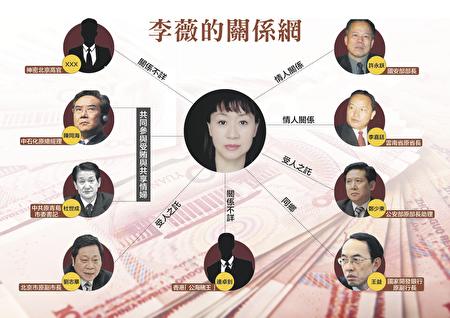 中共國安部長許永躍被曝因涉「公共情婦門」案,而被迫提前退休。「公共情婦門」曾轟動一時,並被陸媒廣泛報道。(大紀元製圖)
