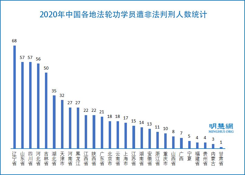 2020年 至少622名法輪功學員被非法判刑