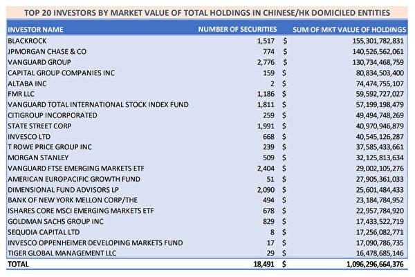 表1:美國在中國和香港的前20投資機構。(英文大紀元)