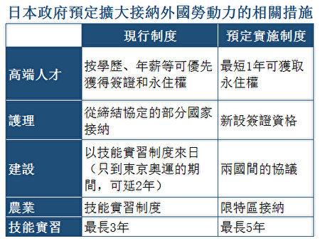 日本政府預定擴大接納外國勞動力的相關措施。(大紀元)