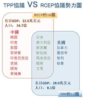 TPP和RCEP勢力對比。(大紀元)