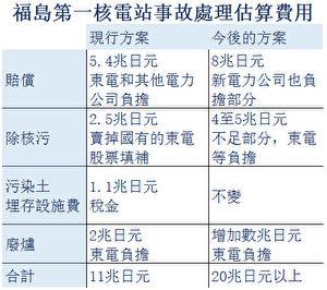 日本福島第一核電站事故處理估算費用。(大紀元)