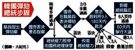 南韓彈劾總統步驟。(大紀元製圖)