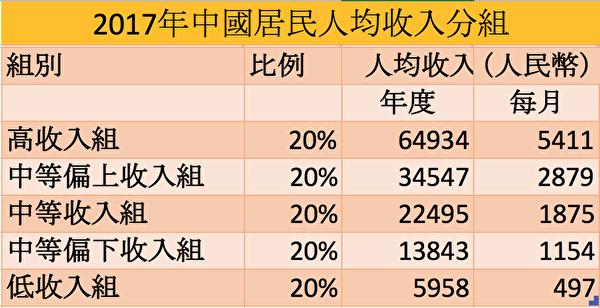 2017年中國居民人均收入。(數據:中共國家統計局,製表:大紀元)