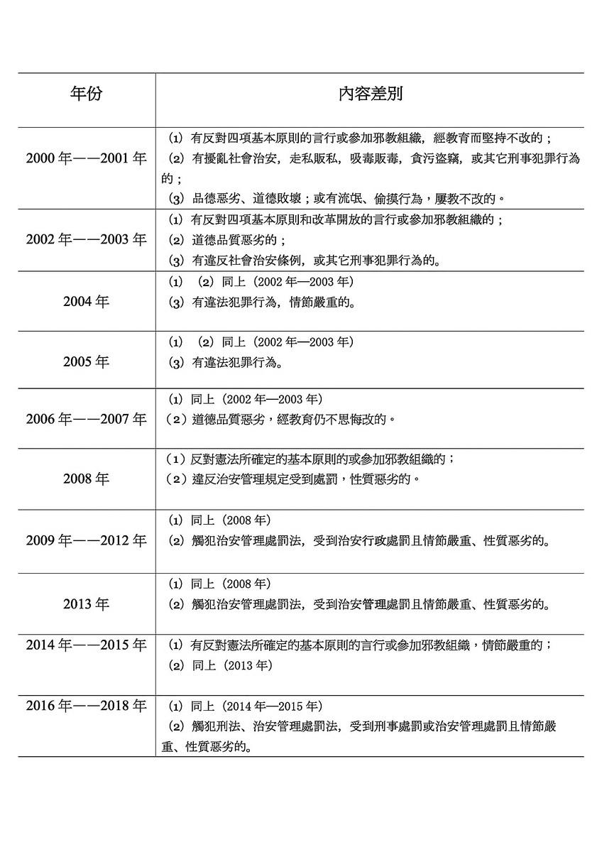 中共自2000年以來對高考考生的政審內容匯總。(大紀元製圖)