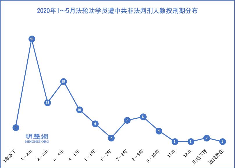 2020年1月~5月法輪功學員遭中共非法判刑的人數和刑期示意圖。(明慧網)