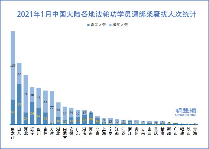 2021年1月中國大陸各地法輪功學員遭綁架騷擾人次統計示意圖。(明慧網)