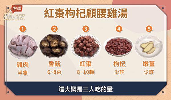 吃枸杞紅棗雞湯,可補腎、護腰、堅筋骨,防治腰痠背痛。(胡乃文開講提供)