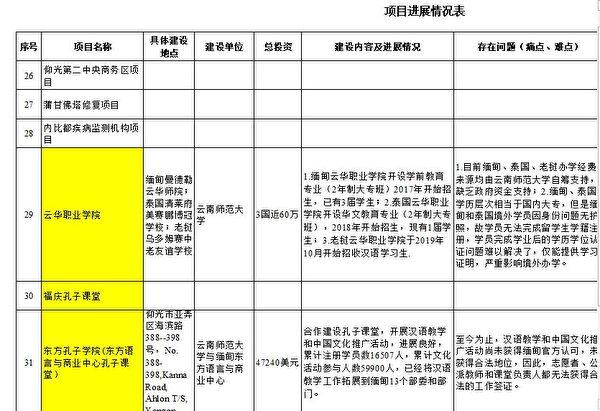 雲南省教育廳的《2018年在建項目進展情況表》截圖 (大紀元)