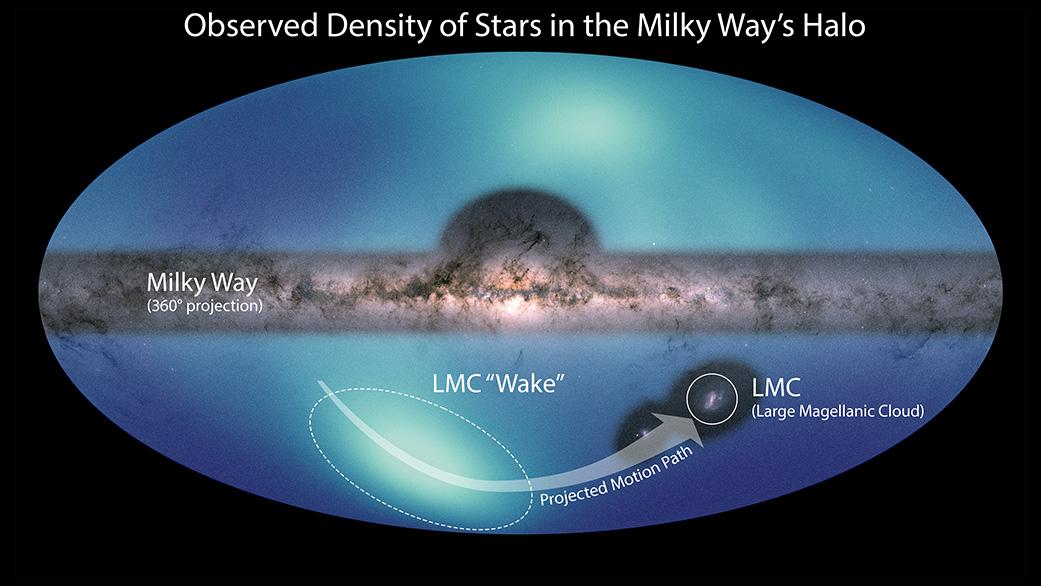 NASA繪製的最新星空圖。其中可以看到銀河系(Milky Way),大麥哲倫星系(LMC)及其運動過程中在太空中留下的「尾流」。(NASA/ESA/JPL-Caltech/Conroy et. Al. 2021)