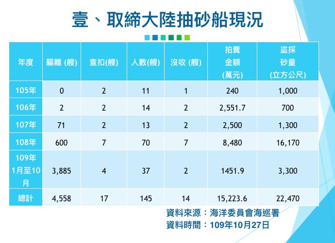 近年台灣查扣違法抽砂運砂船情形。(行政院提供)