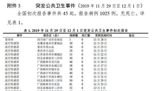 中共國家疾控中心2019年12月2日《每日情報會商紀要》截圖。(大紀元)